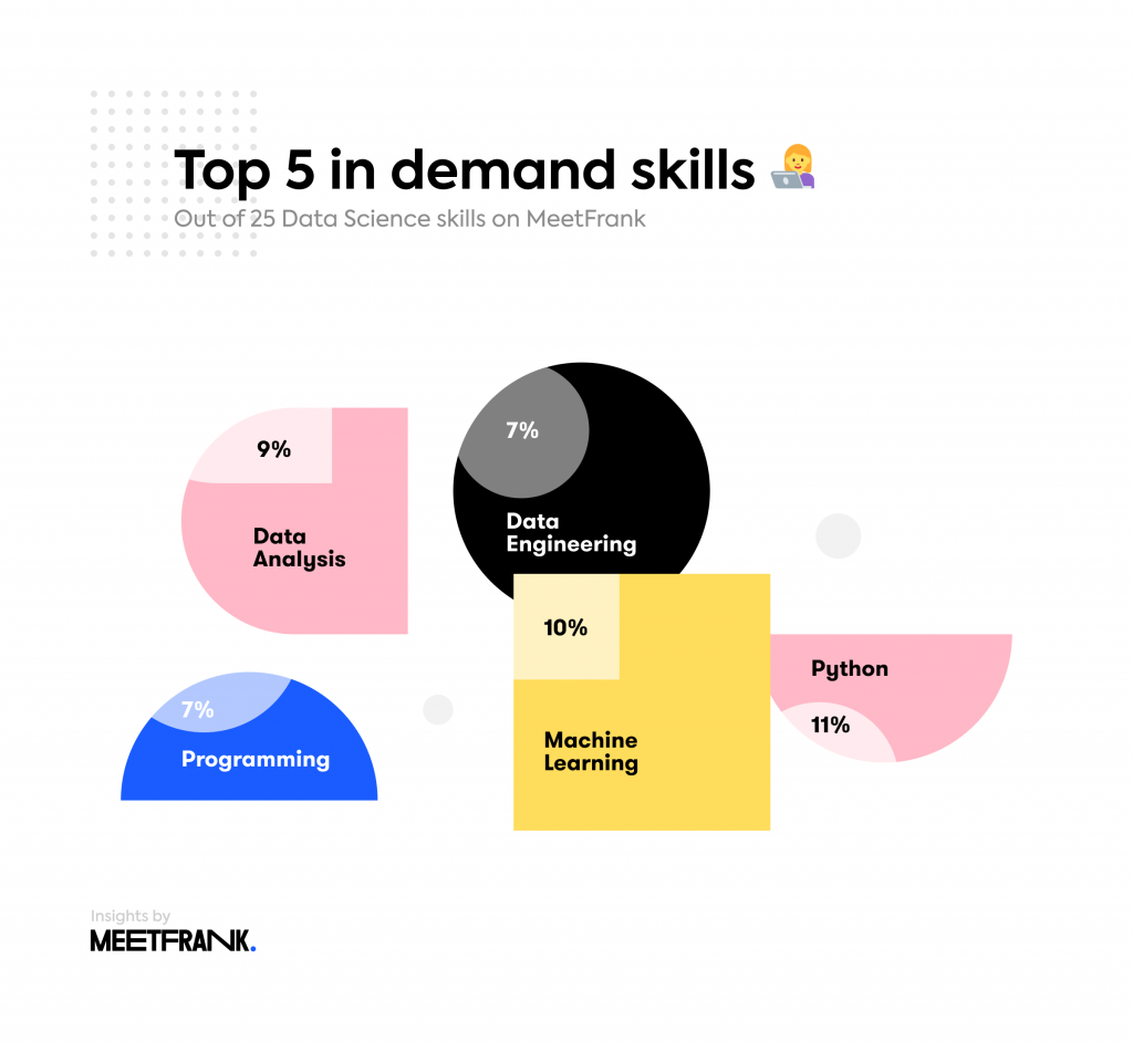 in demand skills data science in Finland