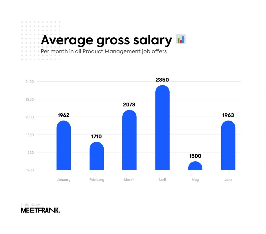 average salaries in product management lithuania