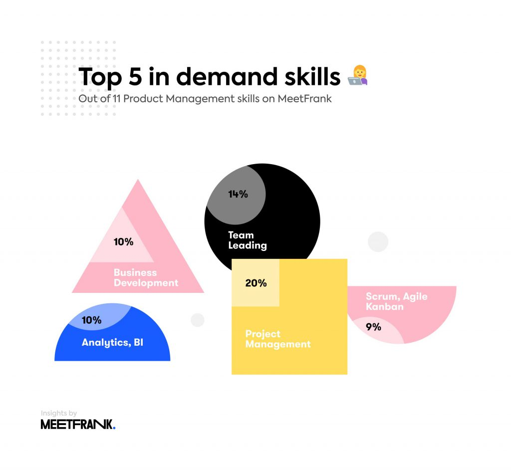 in demand skills in product management in lithuania