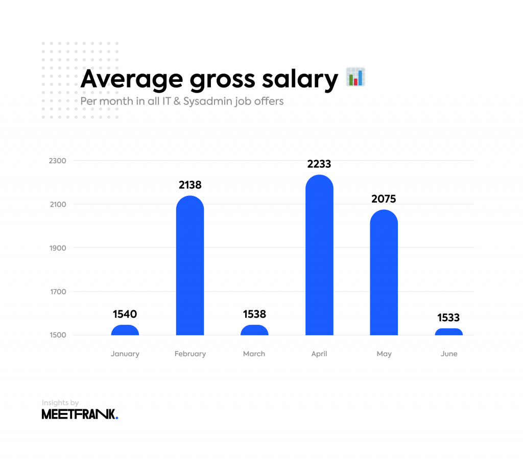 salaries in Lithuania IT