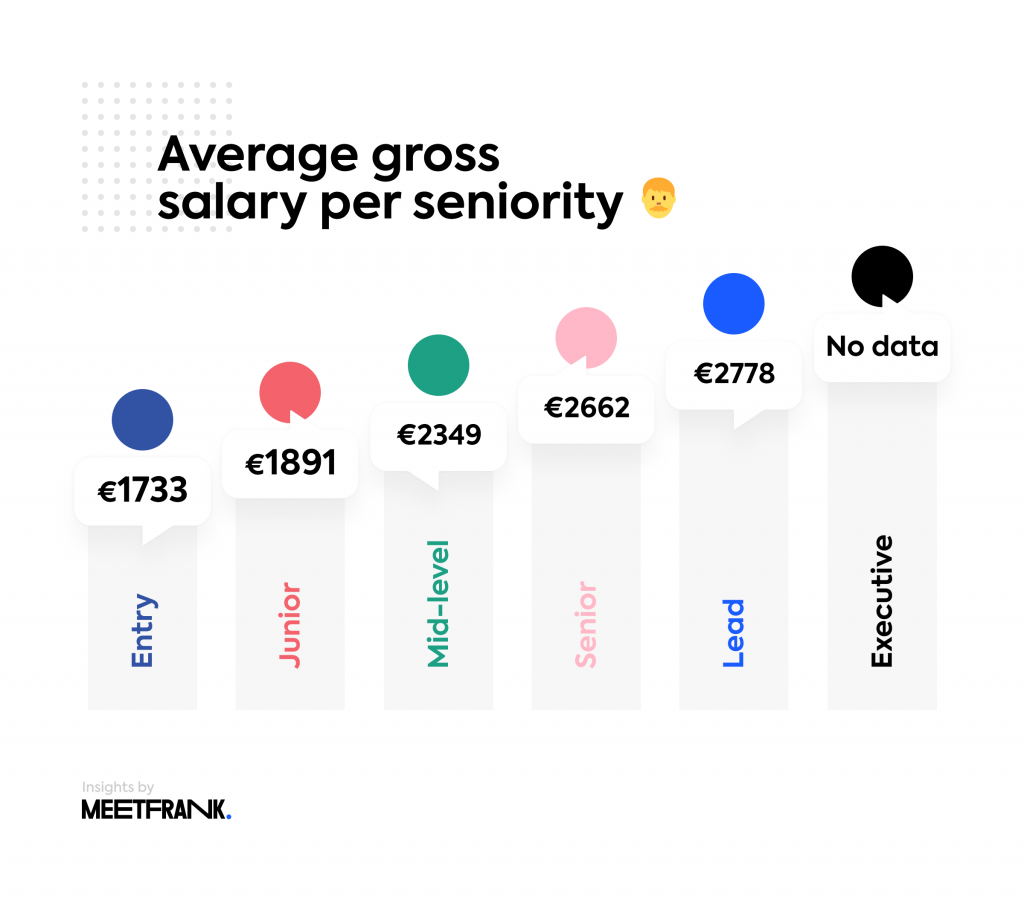salary per seniority in data science in lithuania