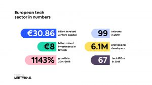 european tech sector in numbers
