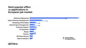 top job offers in european job market