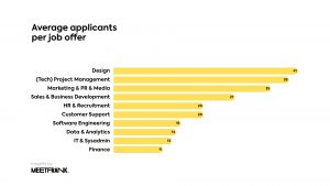 average applicants per job offer