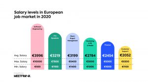 salary levels in European job market in 2020
