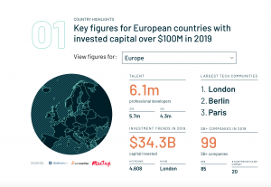 European startup investments in 2019