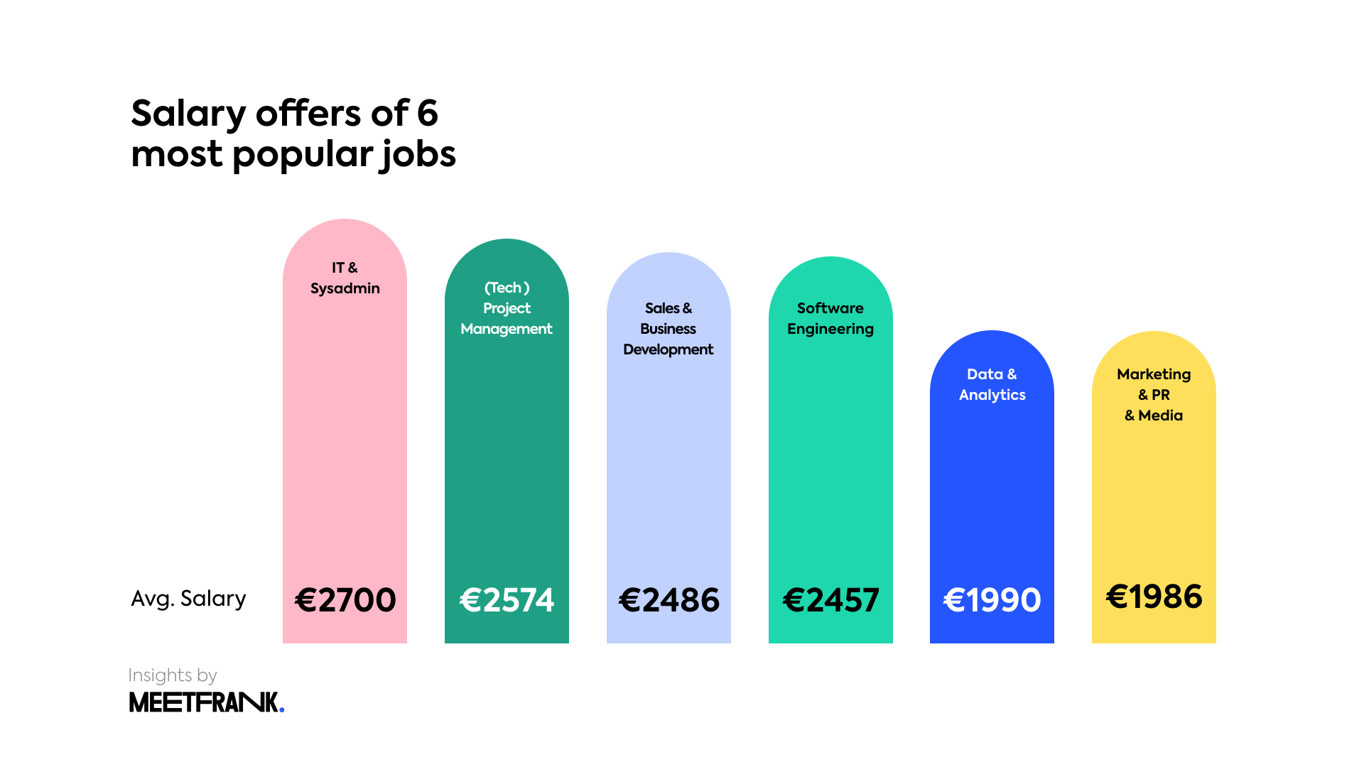 Salaries in Estonian in 2020