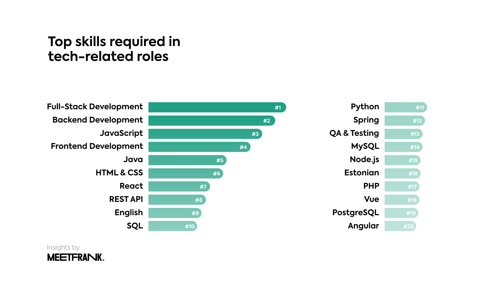 top job skills needed in Estonia