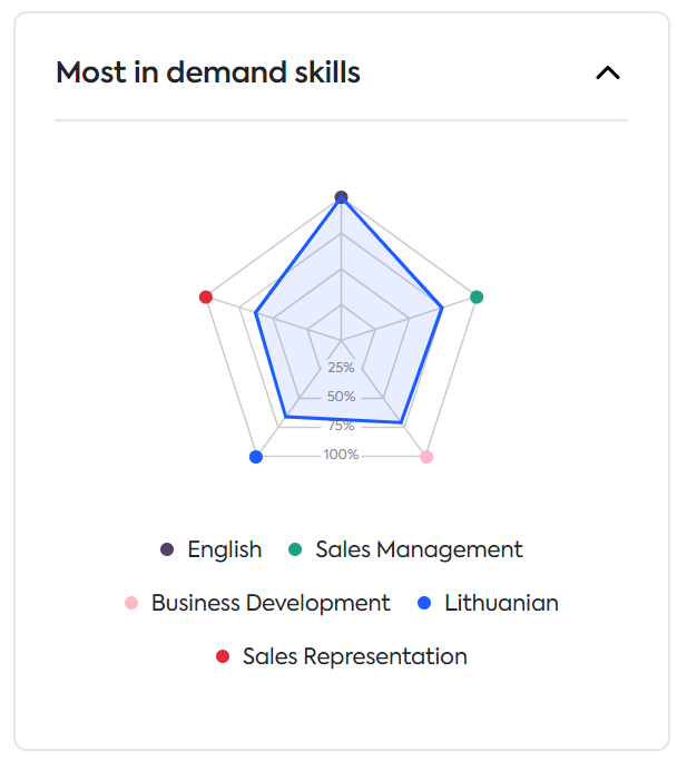 in demand skills in Lithuania for sales