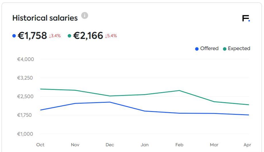 Historical salaries in sales in EE