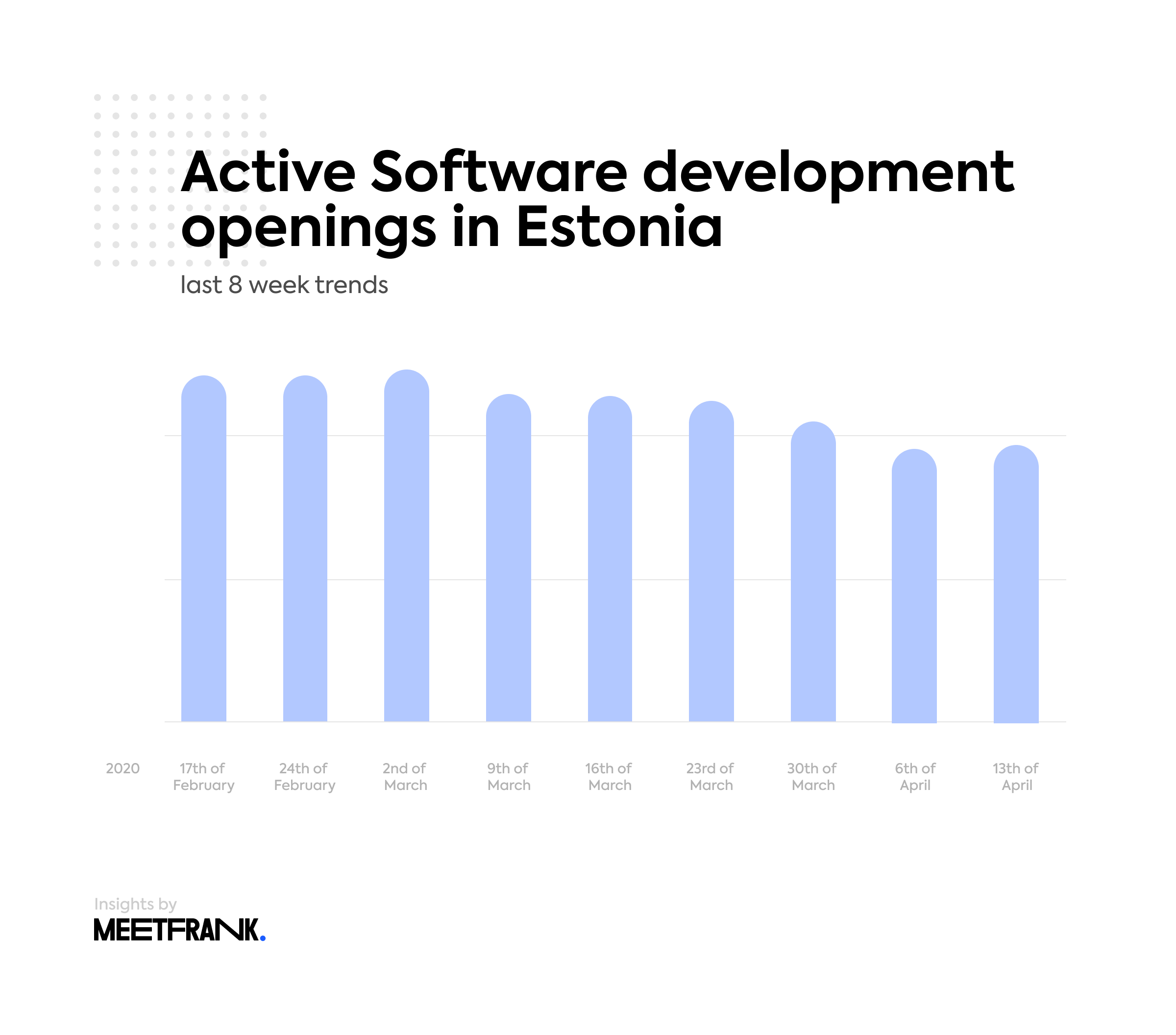 software development jobs in Estonia
