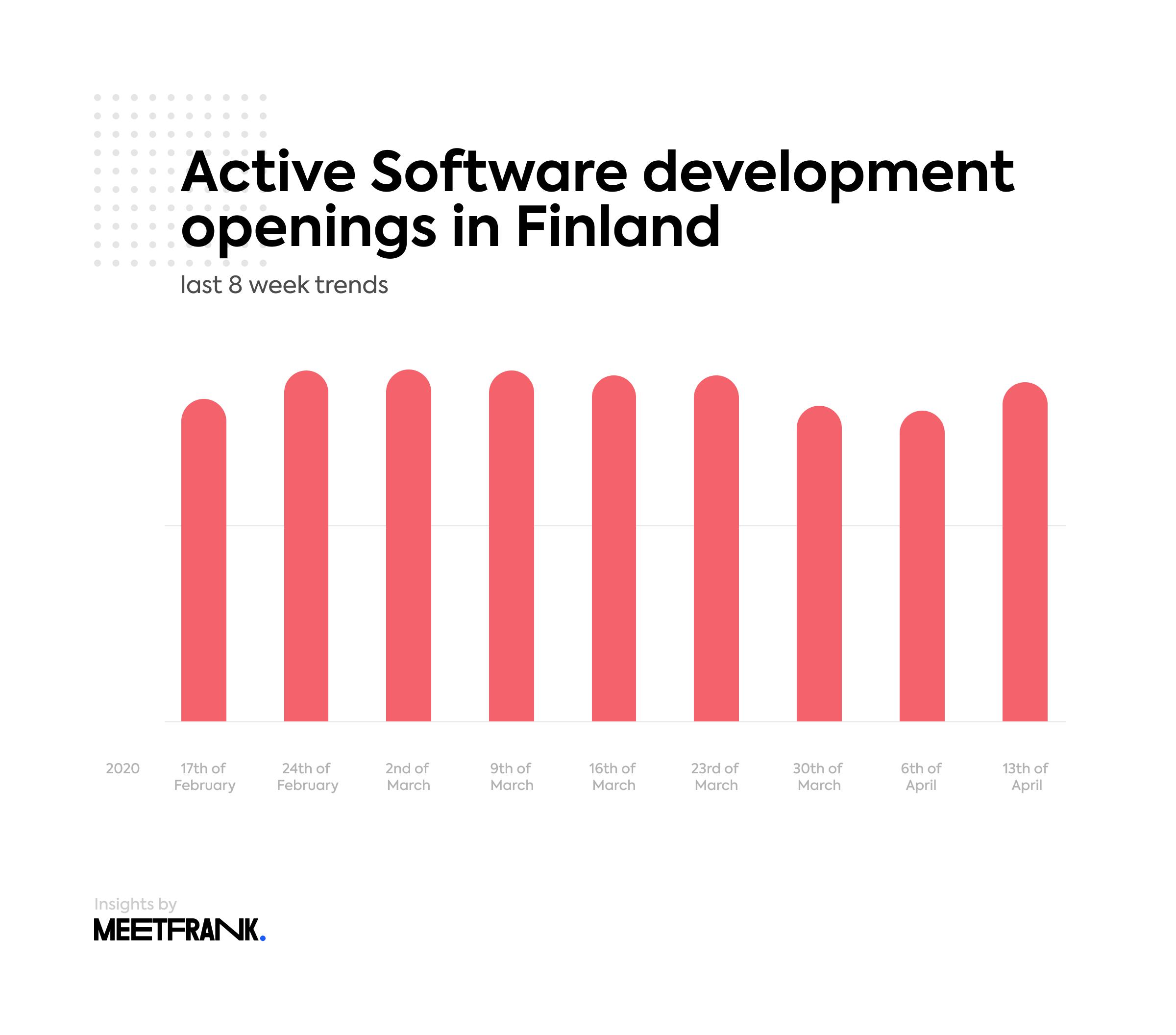 software development openings in Finland