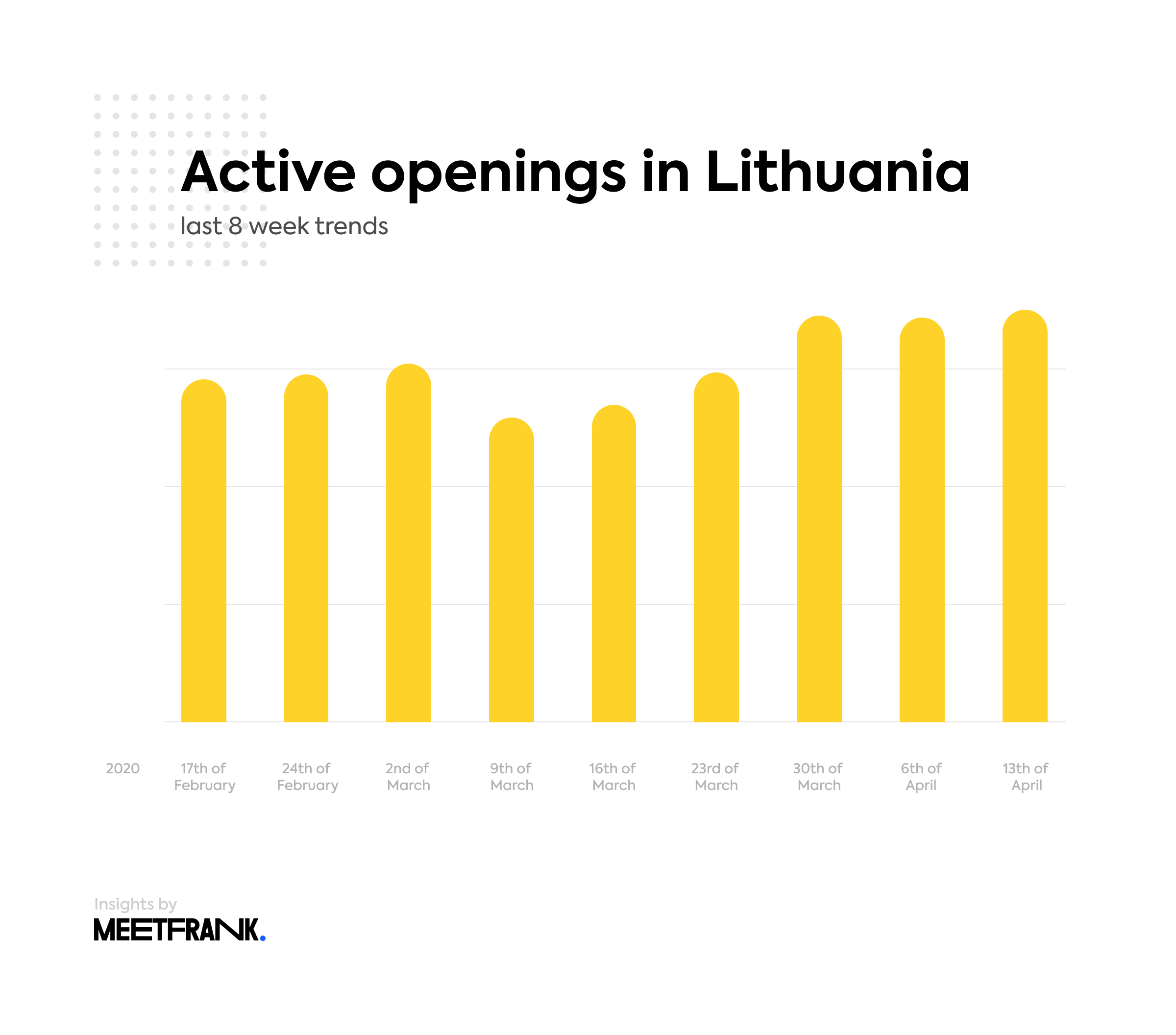 job openings in Lithuania