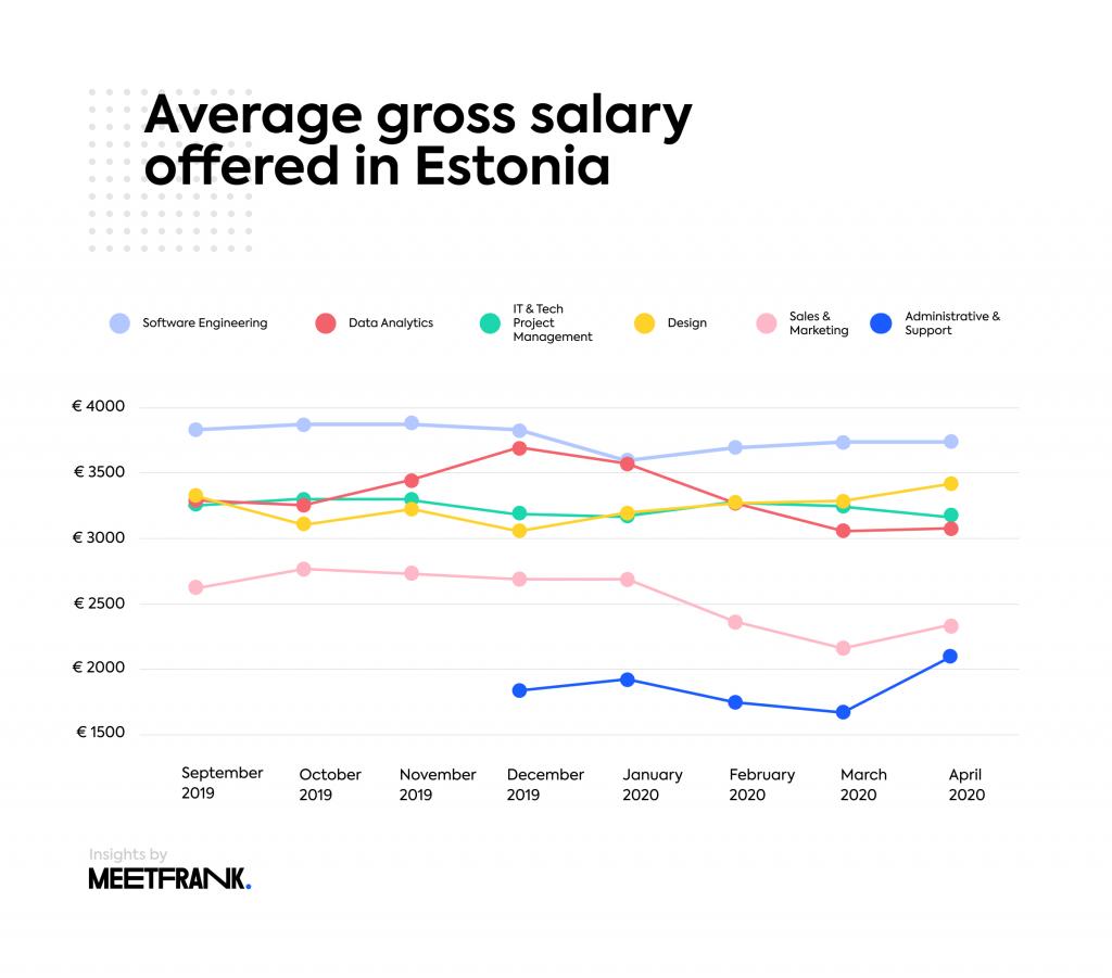 Estonia average gross salary per profession