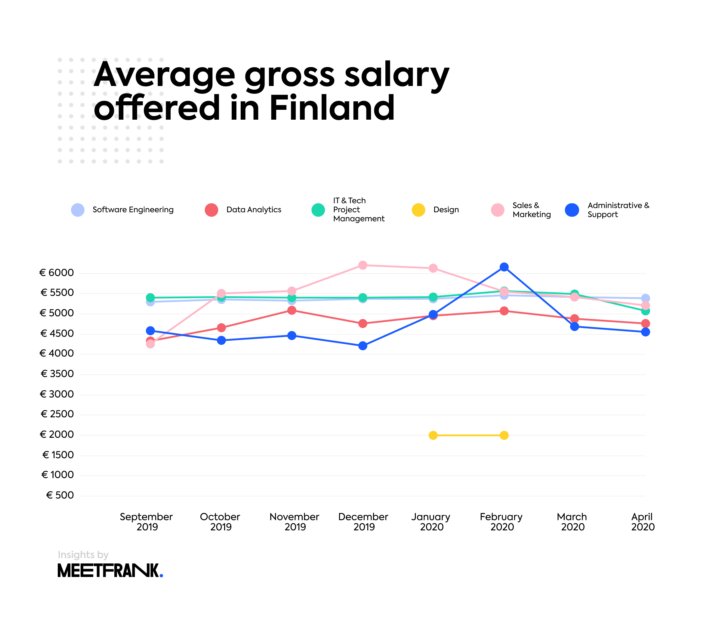 average gross salary per profession in finland