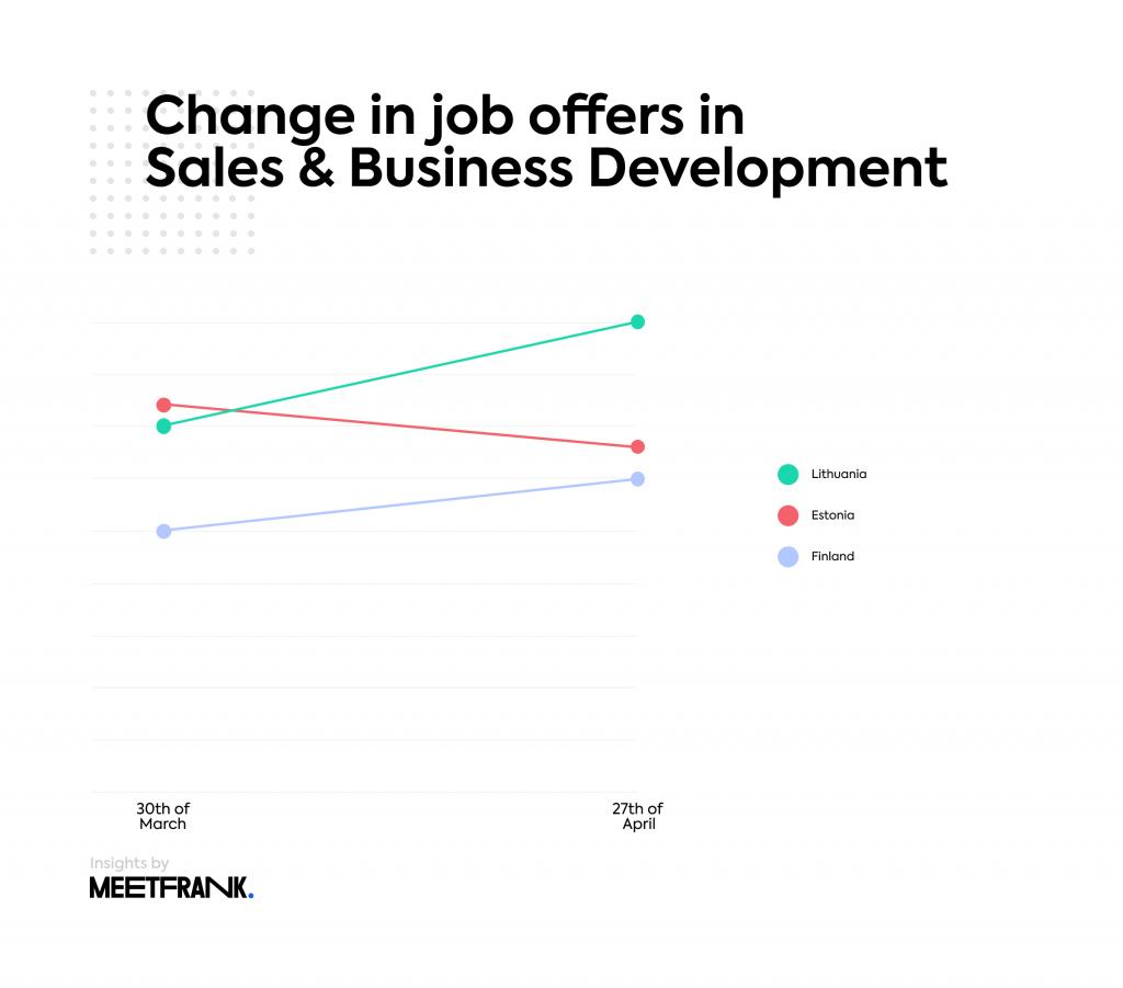 Change in job offers in EE