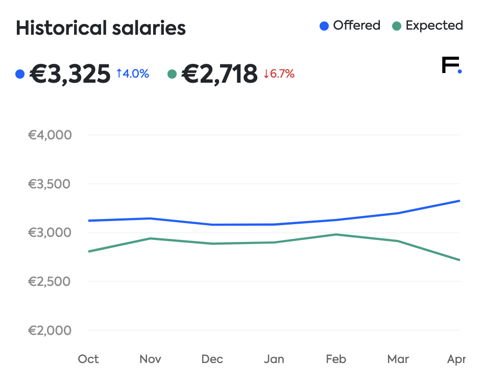 Estonia software engineering salaries