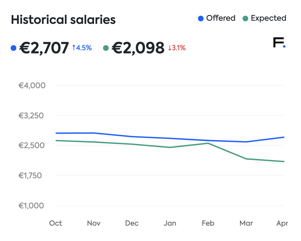 Estonia salaries