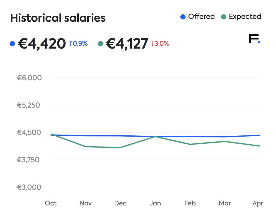 Finland software development salaries