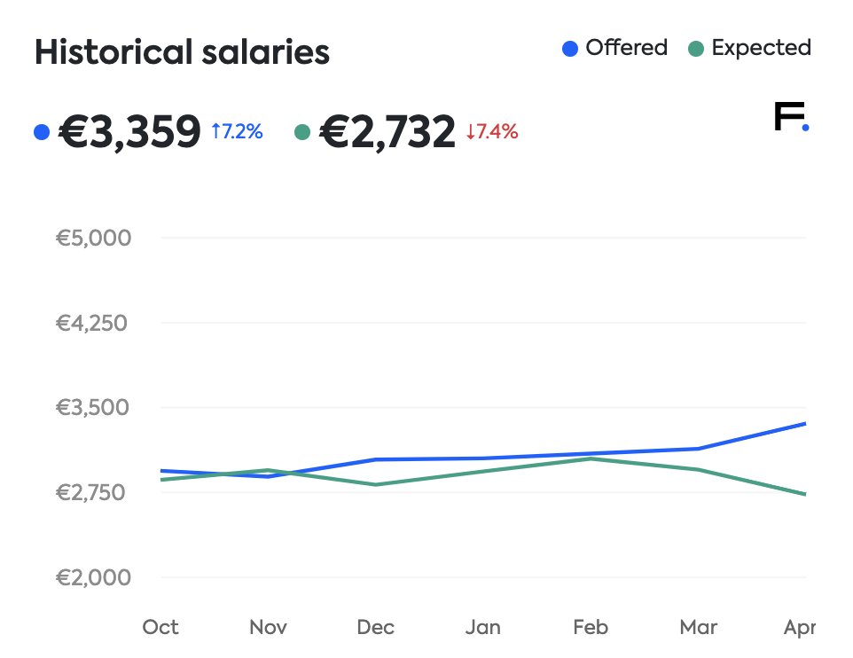 software engineering salaries Lithuania