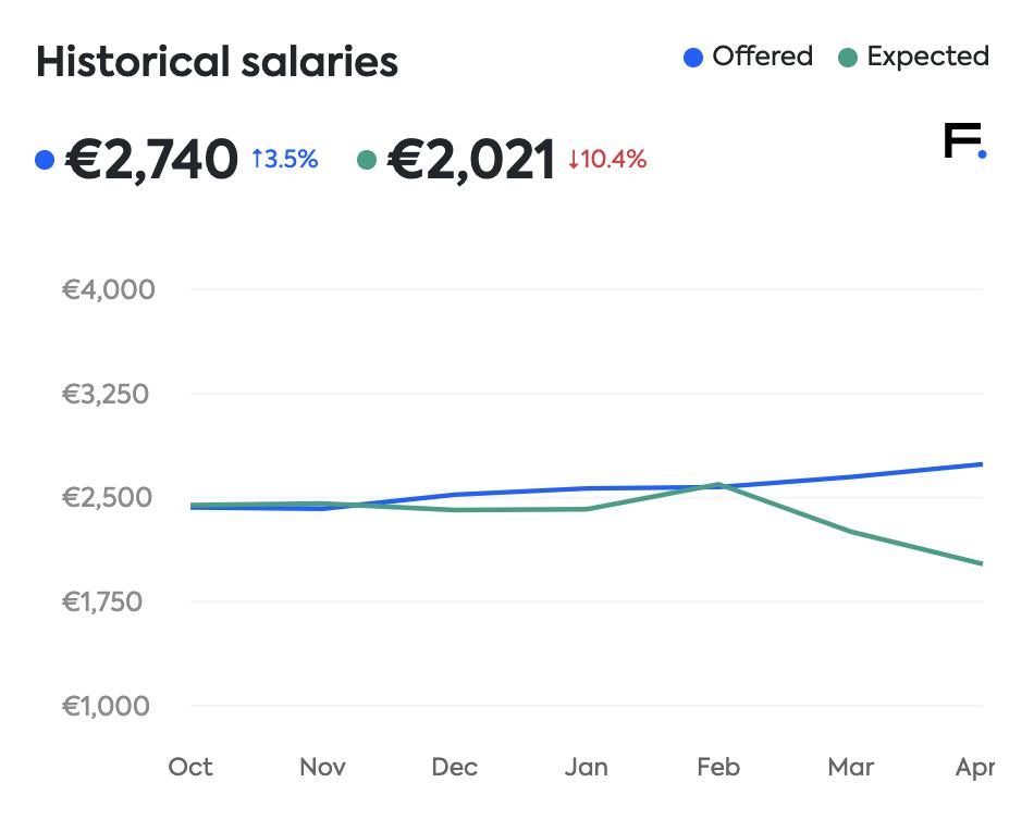 Lithuanian salaries