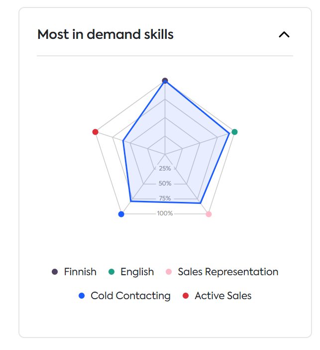 in demand skills in Finland for sales