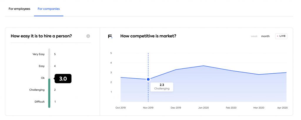 meetfrank companies view