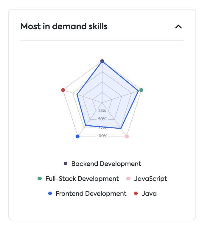 meetfrank top developer skills