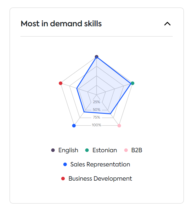 in demand skills EE for sales