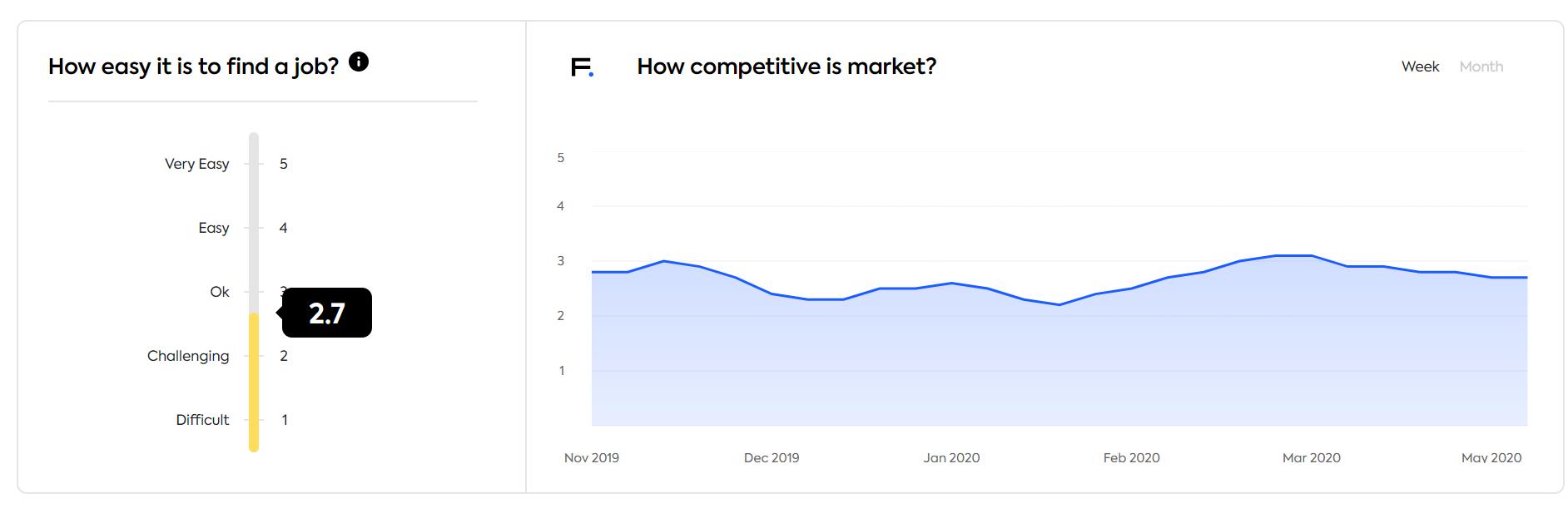 Estonian market competitiveness
