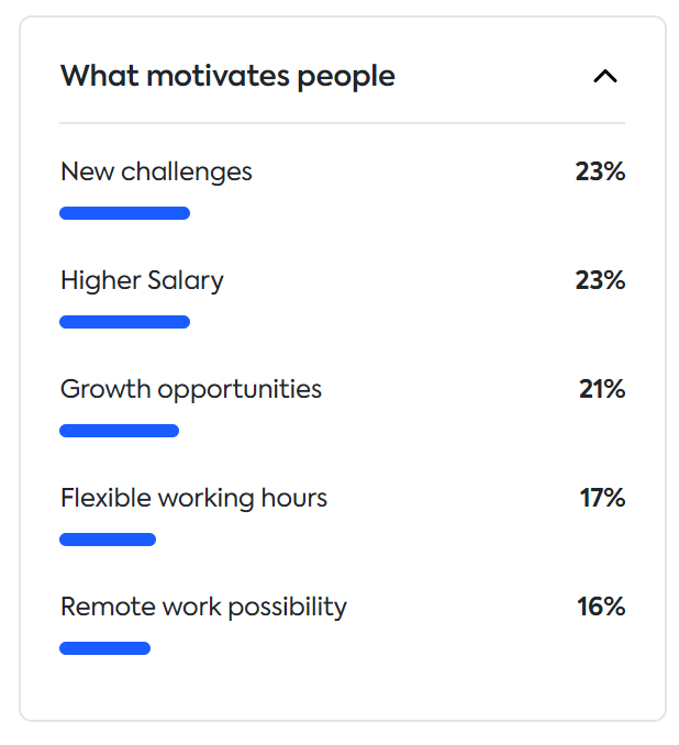 what motivates people in Estonia