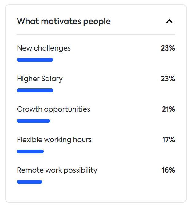 what motivates people in Estonia
