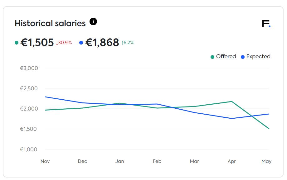 EE salaries marketing pr media