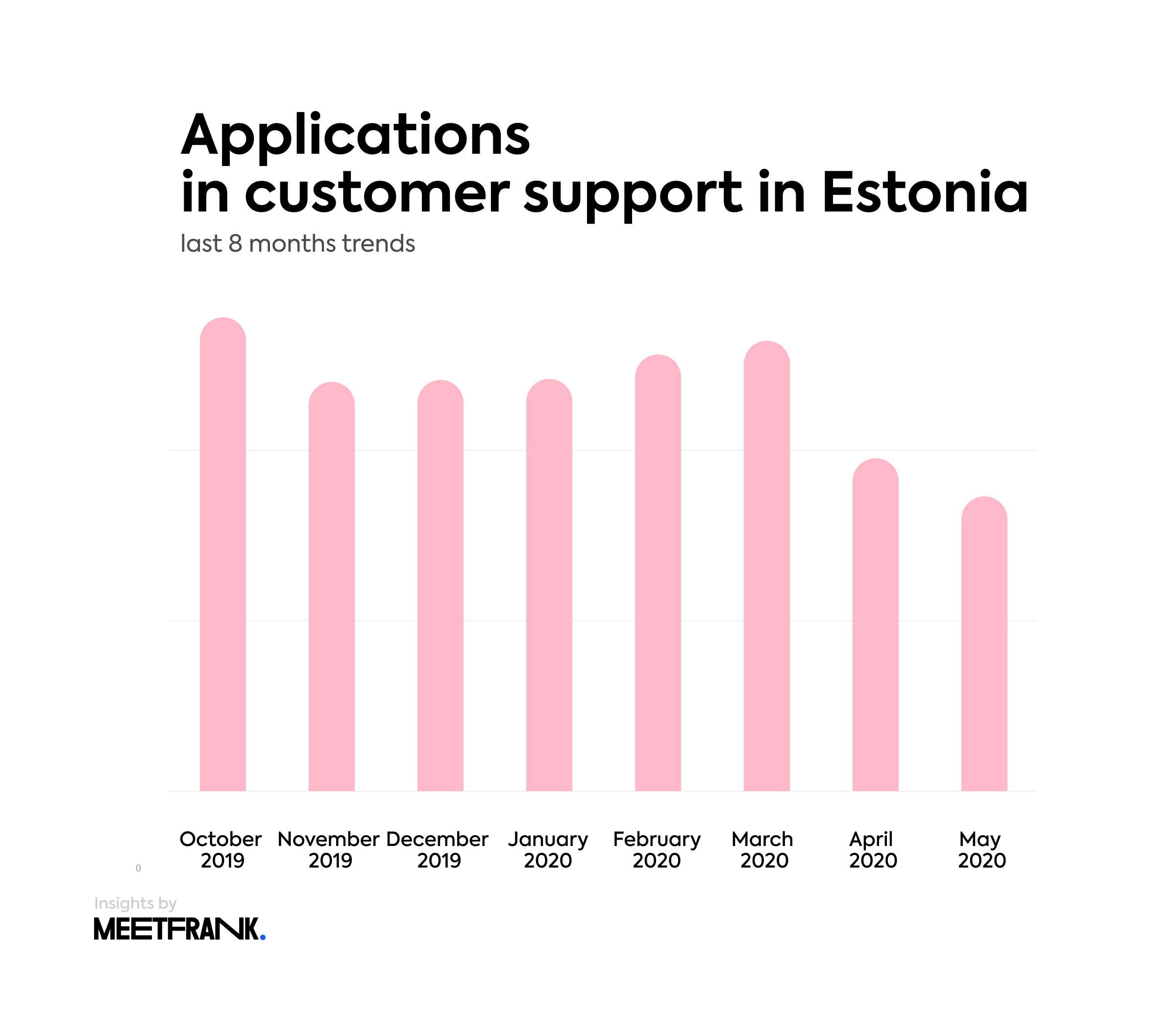 applications in CS in Estonia