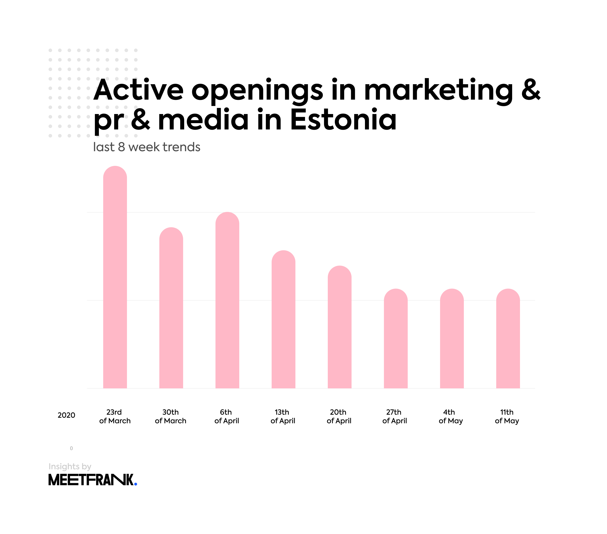 active job openings in marketing pr media in Estonia