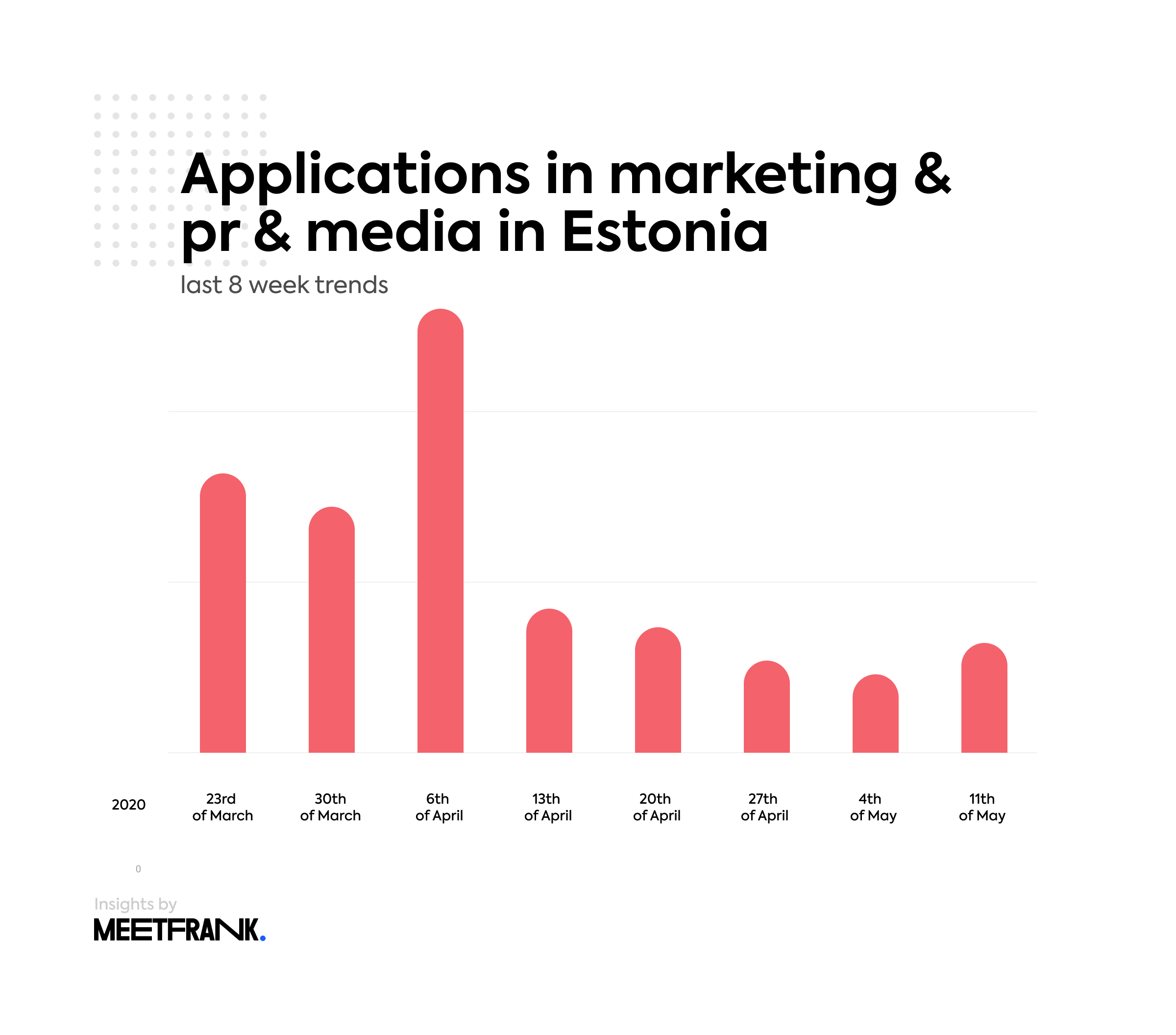 applications in marketing pr media in Estonia