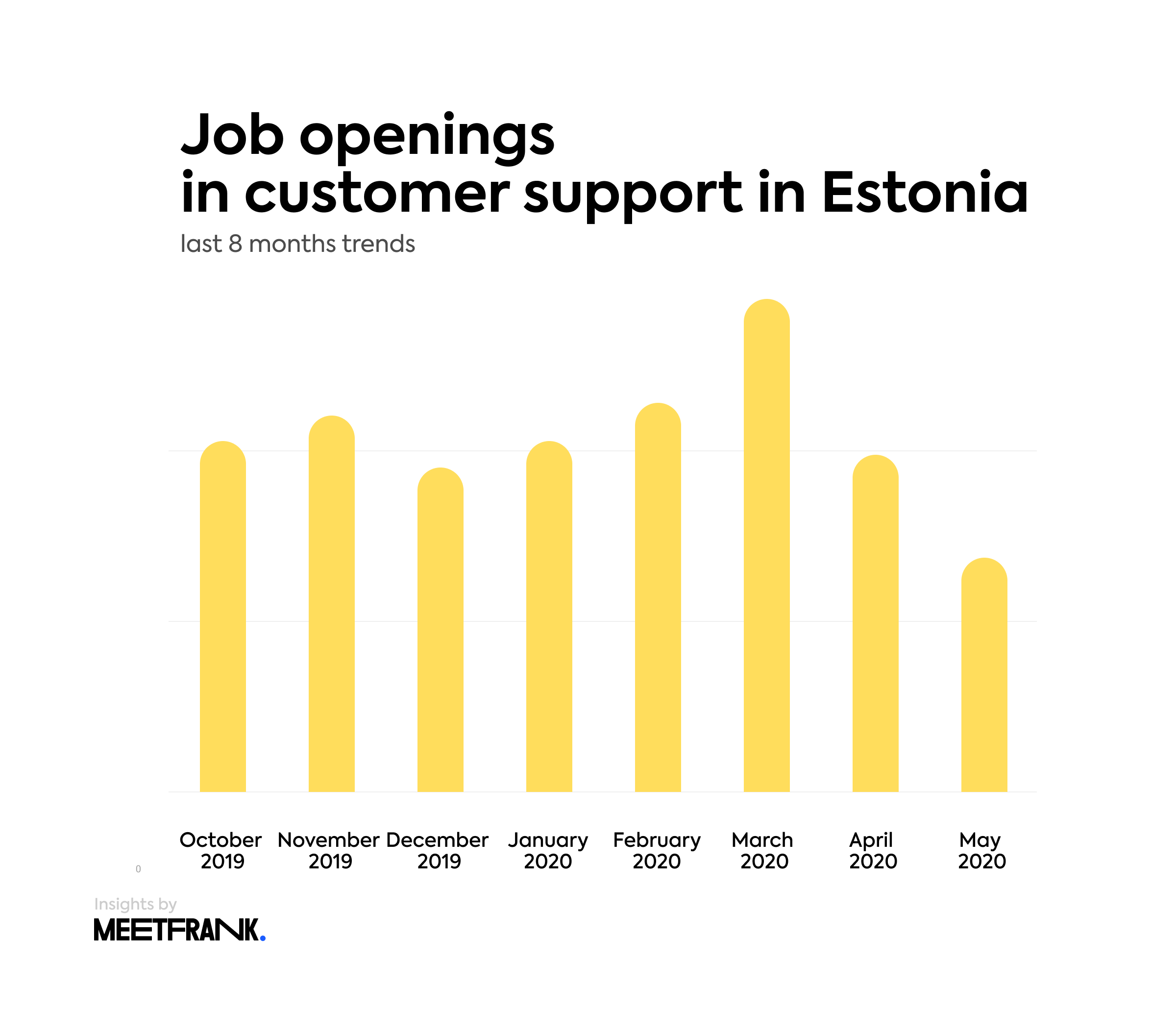 job openings in CS in Estonia