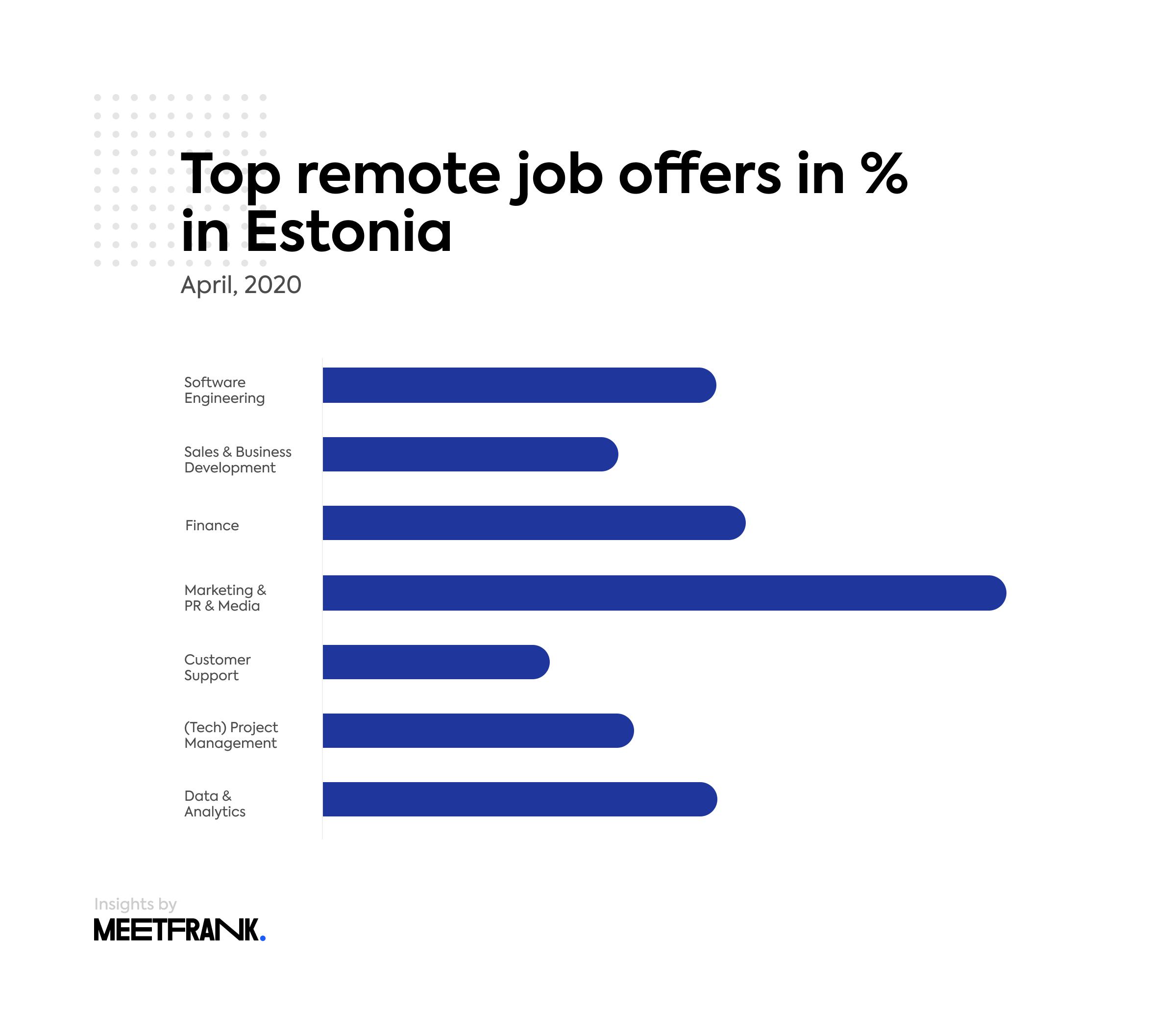 remote job offers estonia