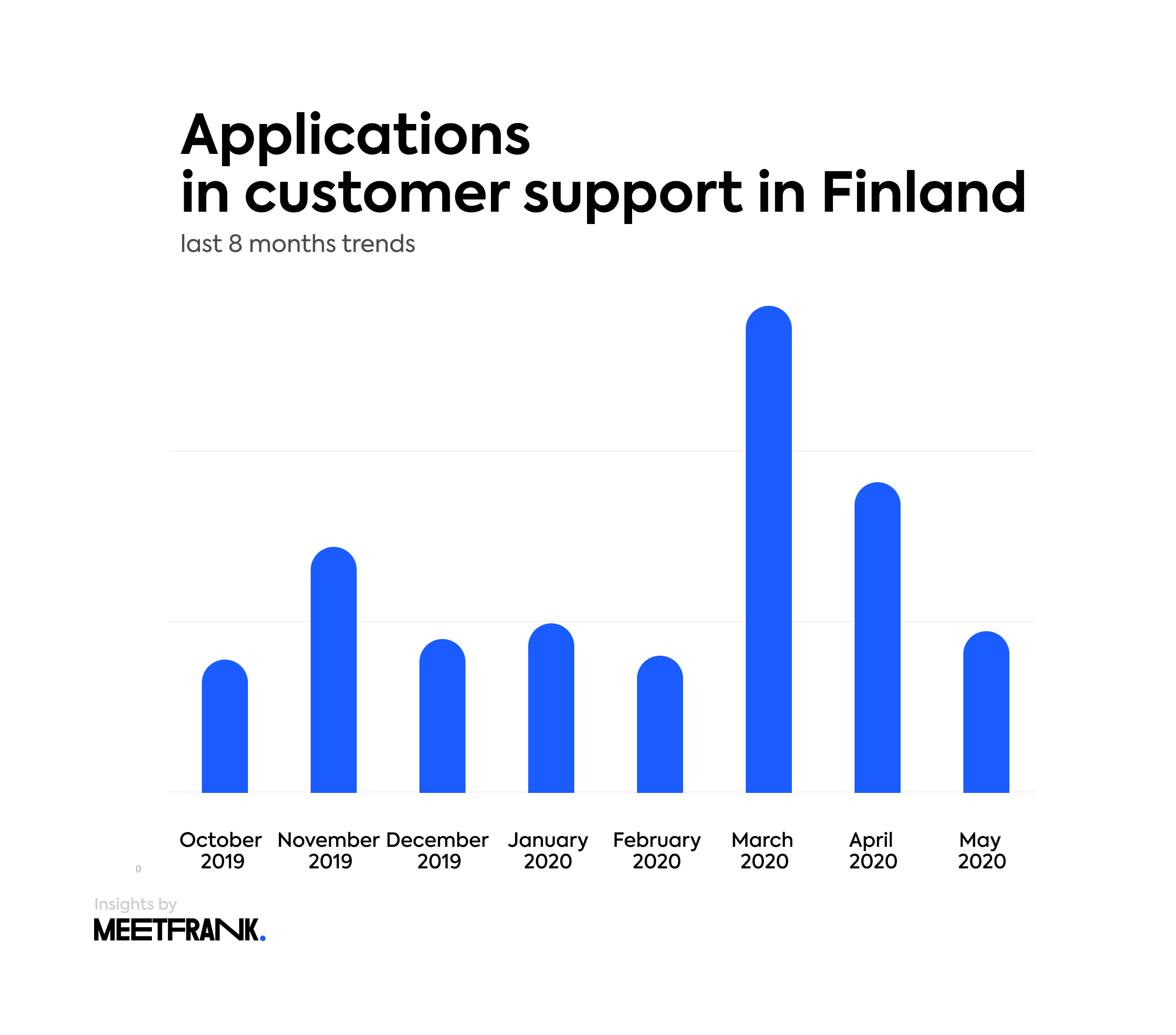 job applications in customer support in Finland