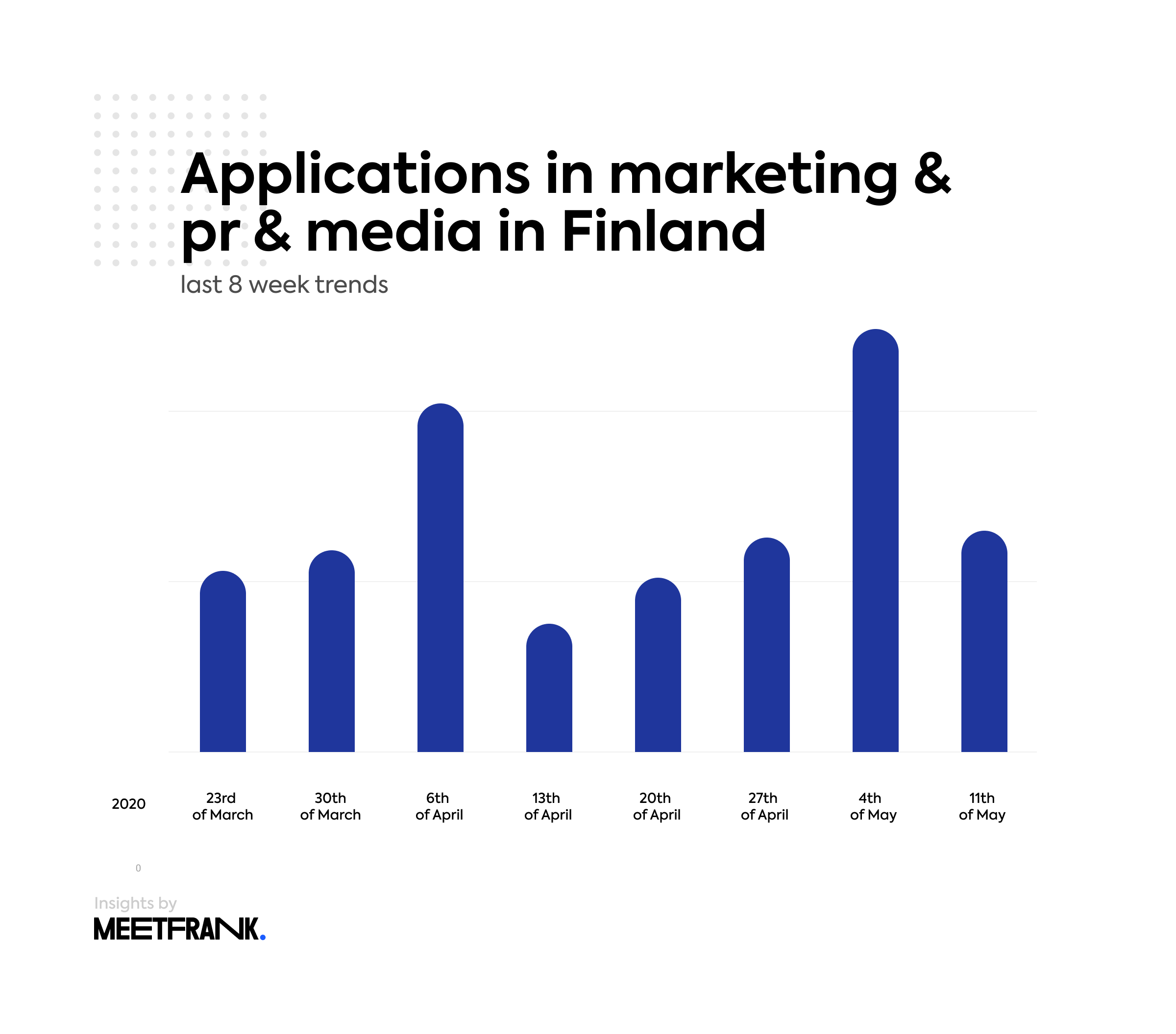 applications in marketing & pr & media in Finland