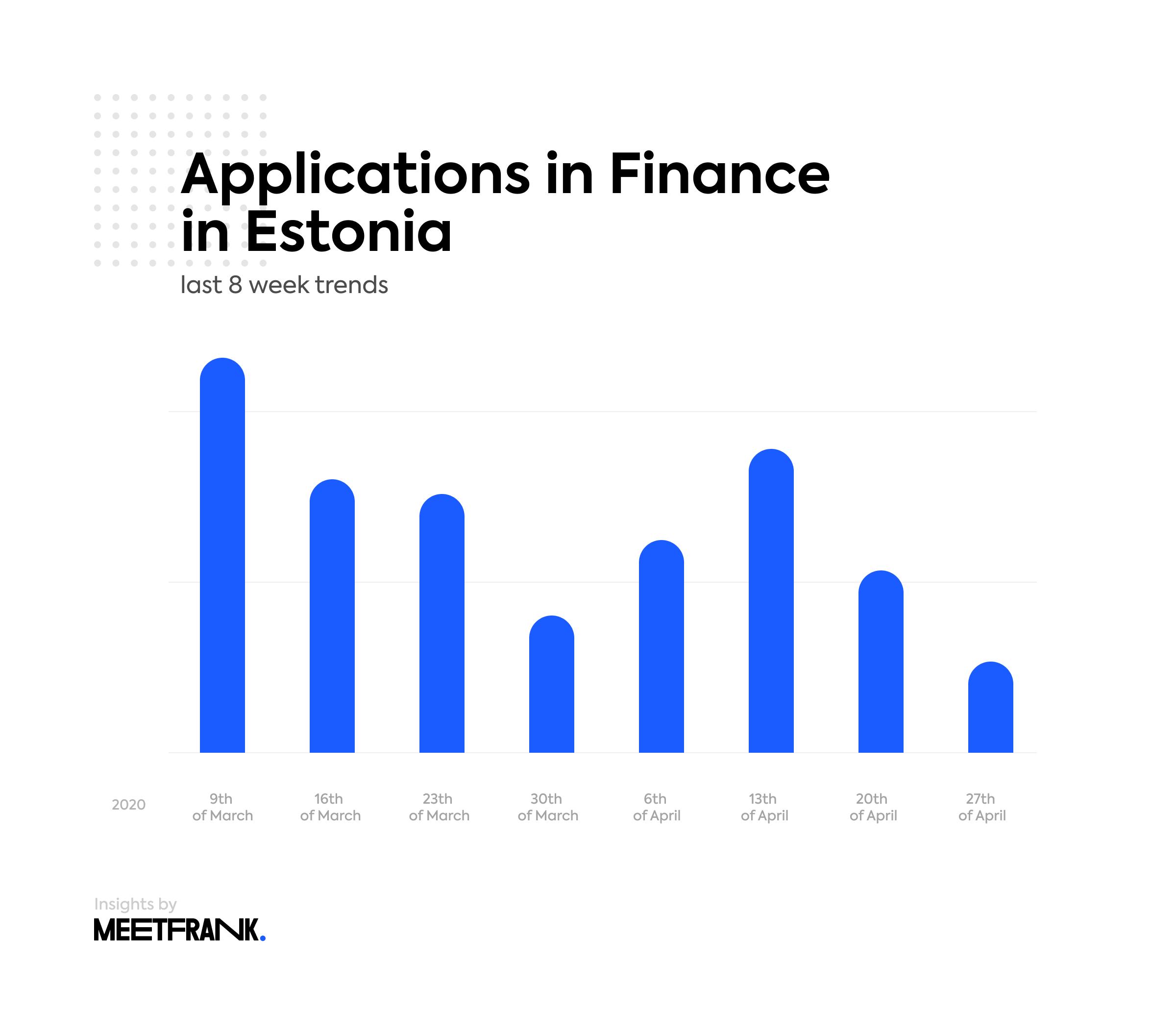 job applications in Finance Estonia