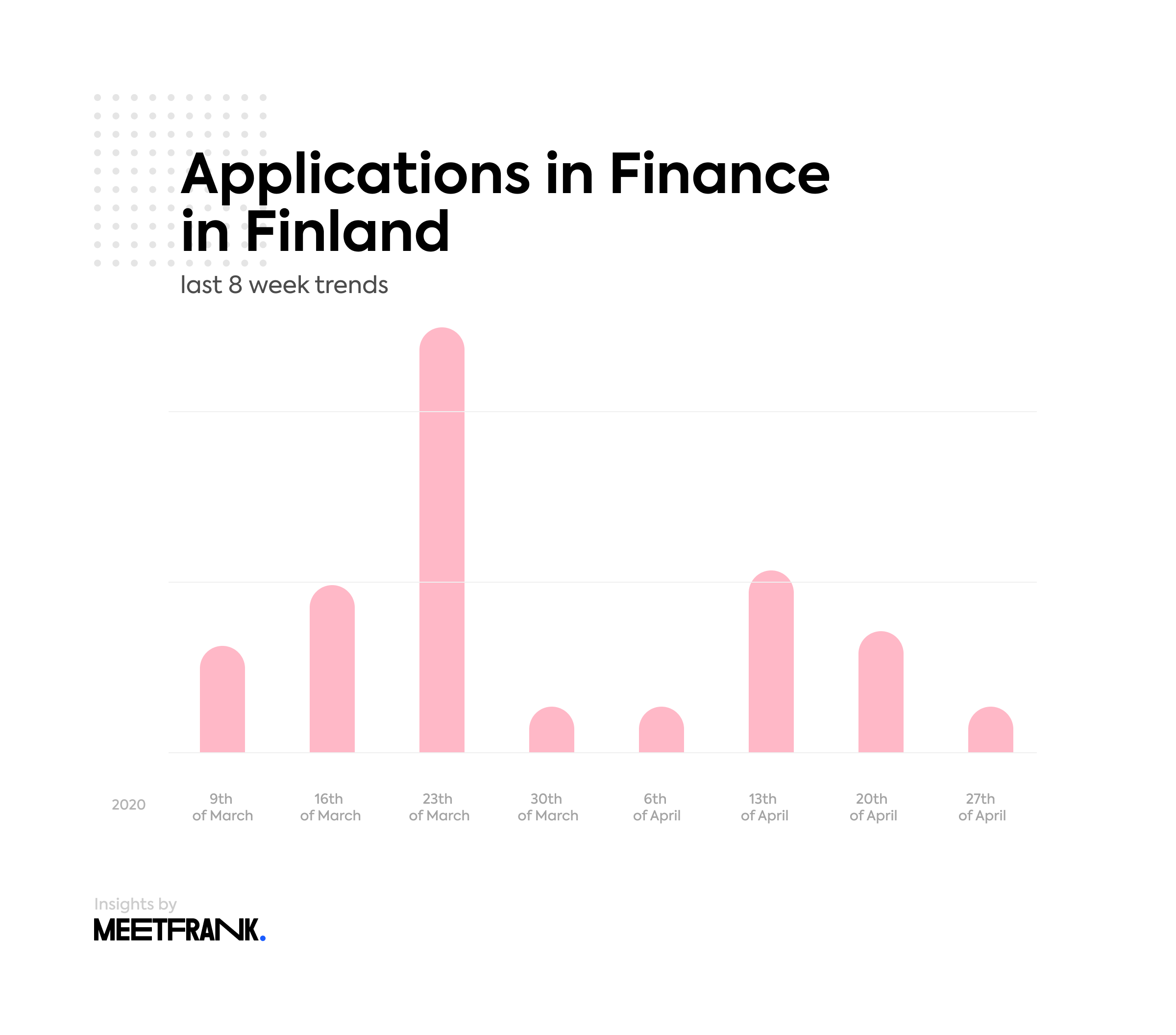 Finance job Applications in Finland