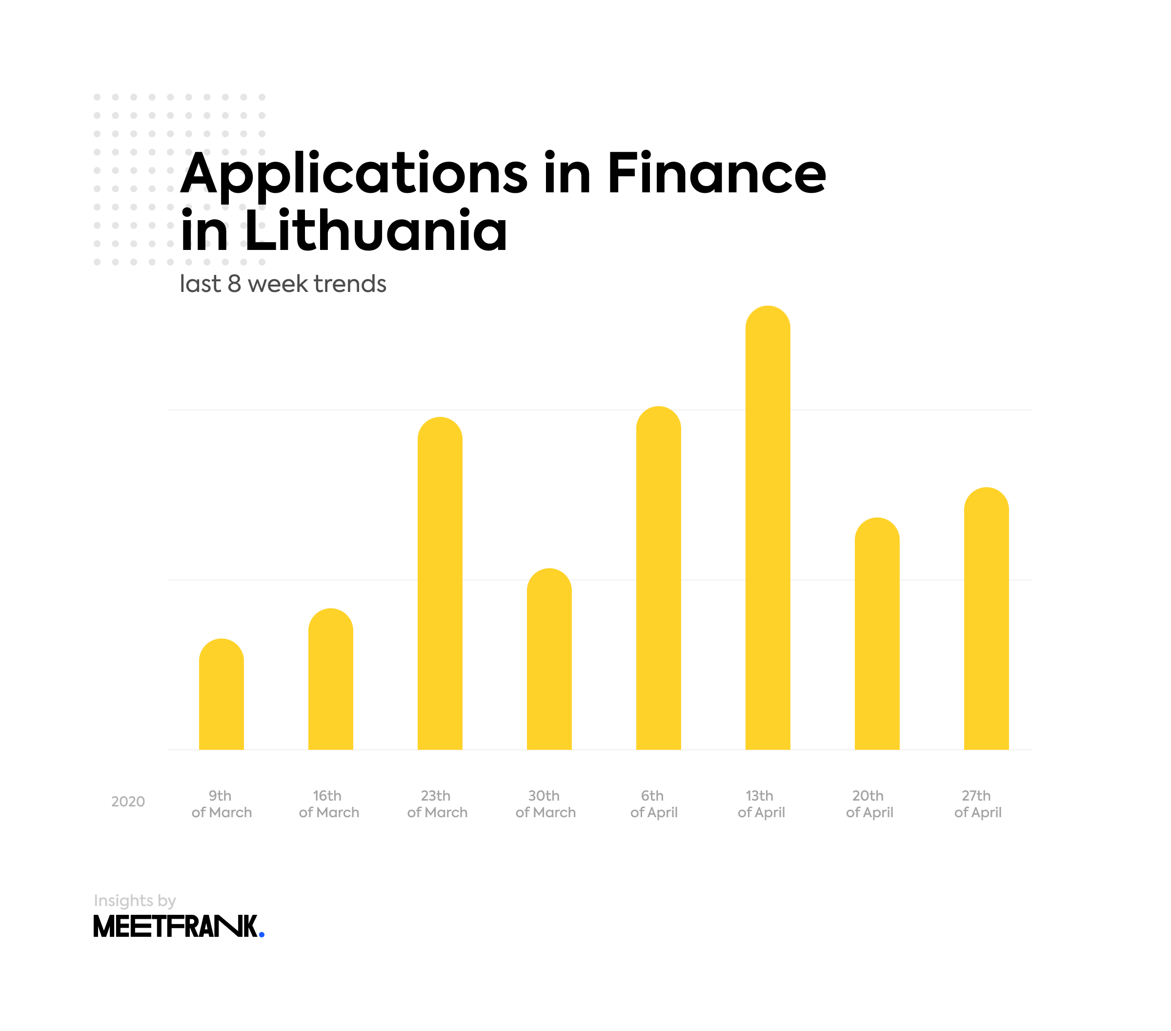 job applications in finance in Lithuania