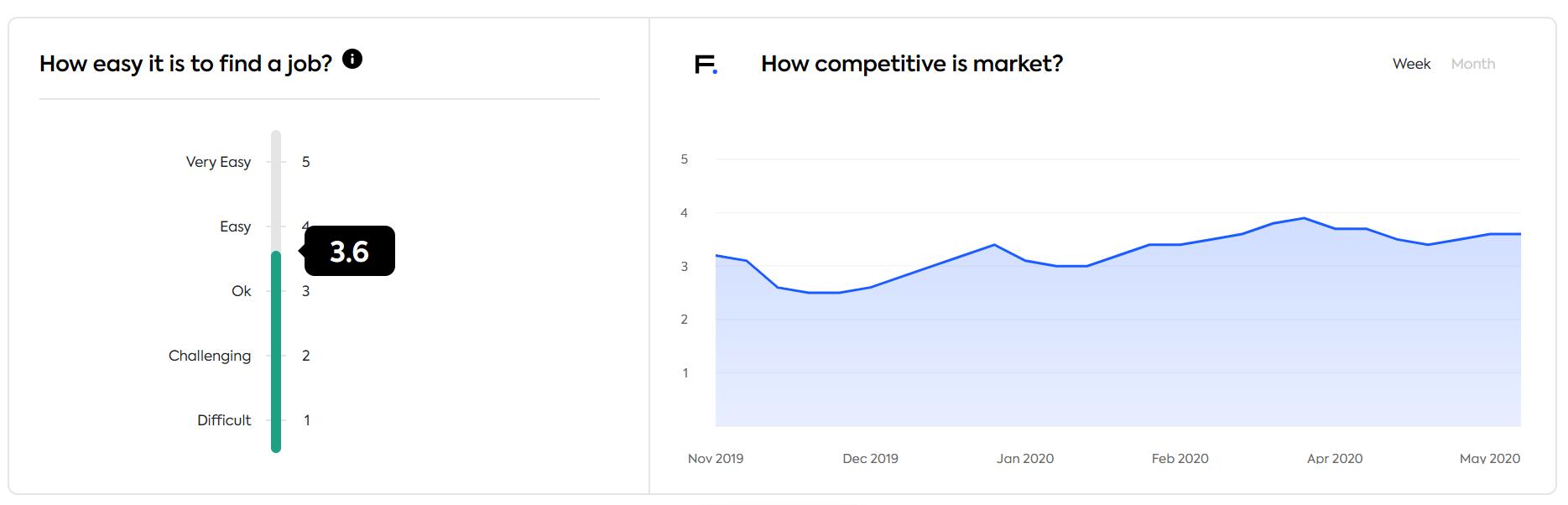 Lithuanian market competitiveness