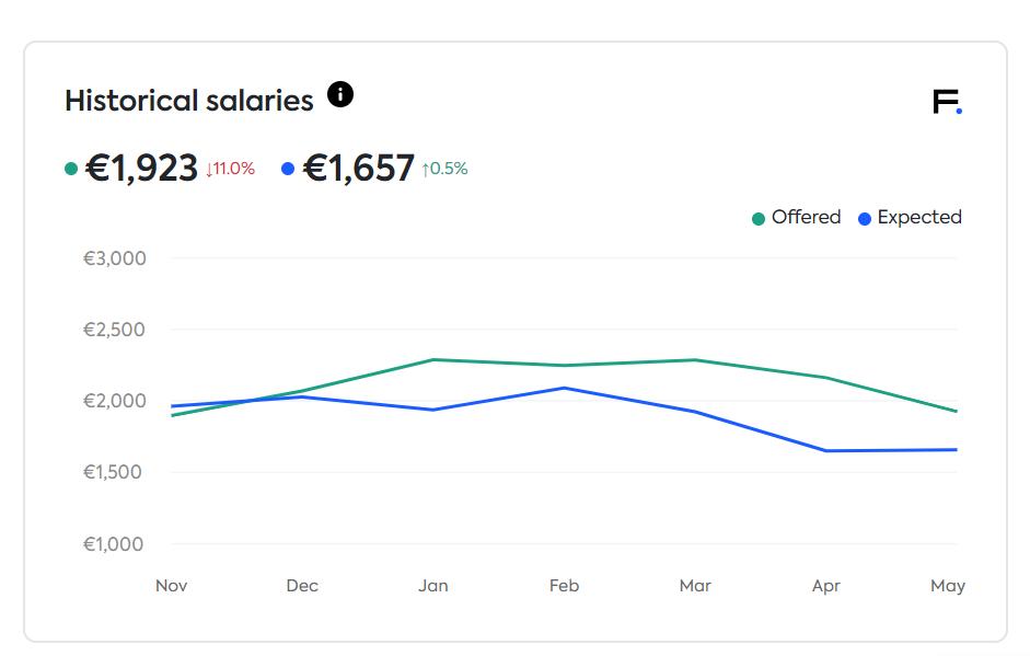 historical salaries in Finland in marketing pr media