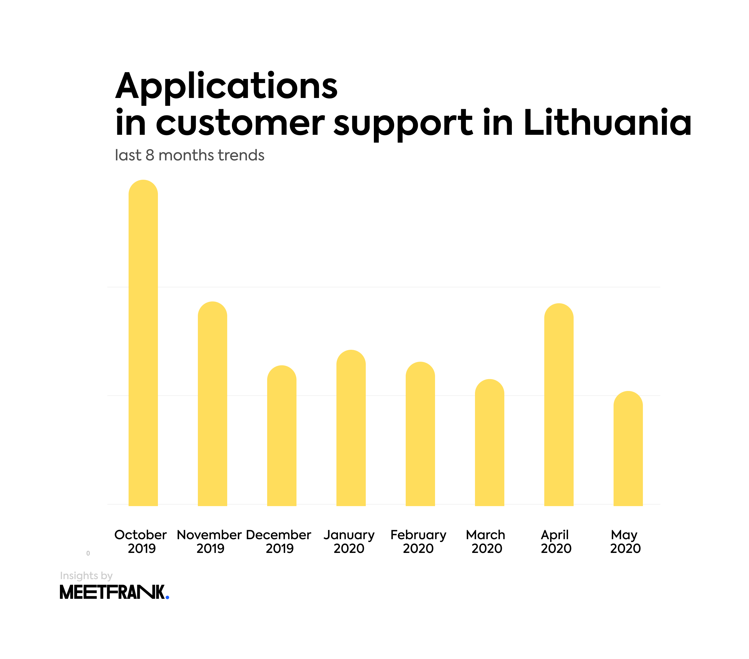 the number of applications in customer support in Lithuania