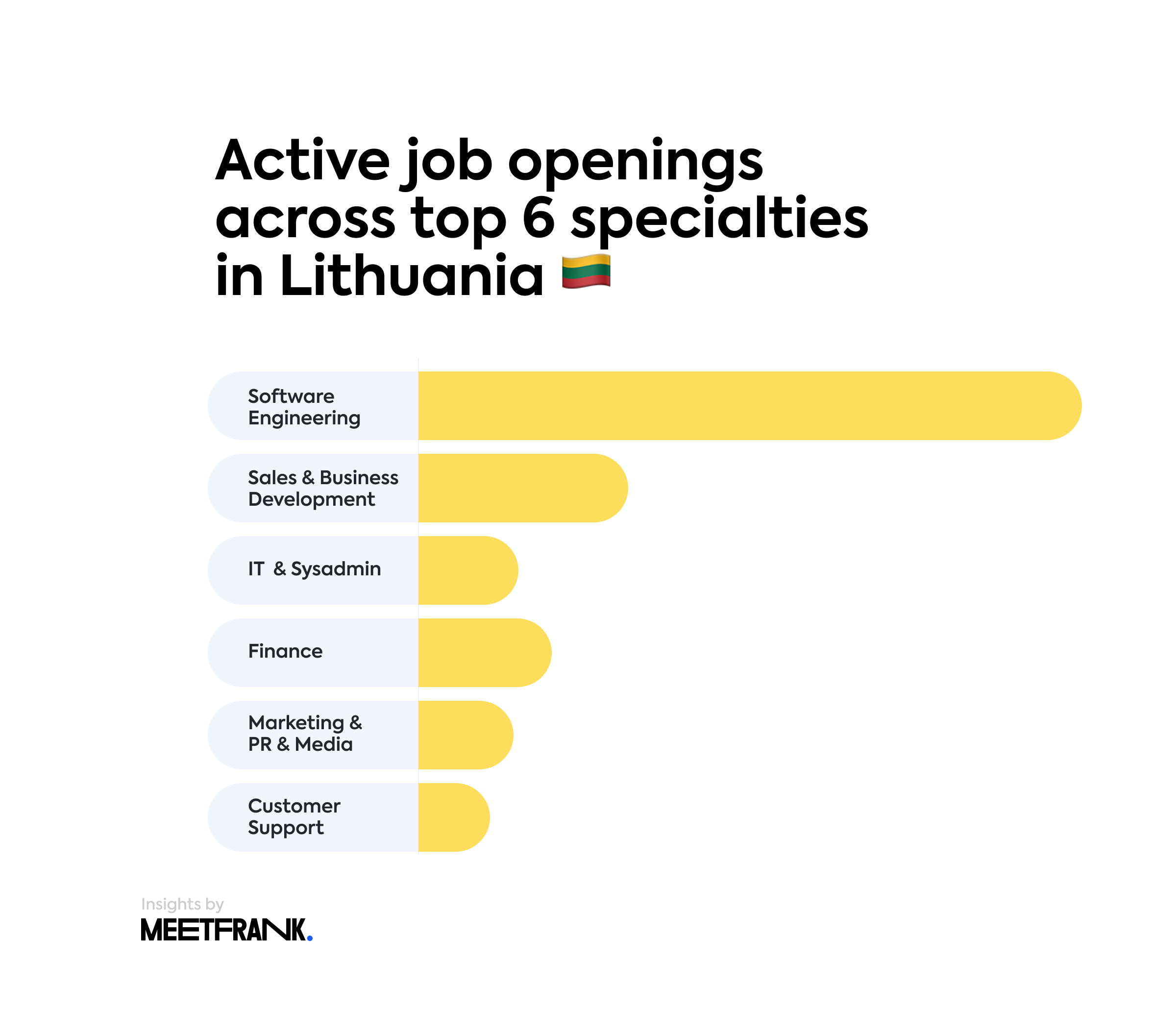 Active job openings across top 6 specialties Lithuania