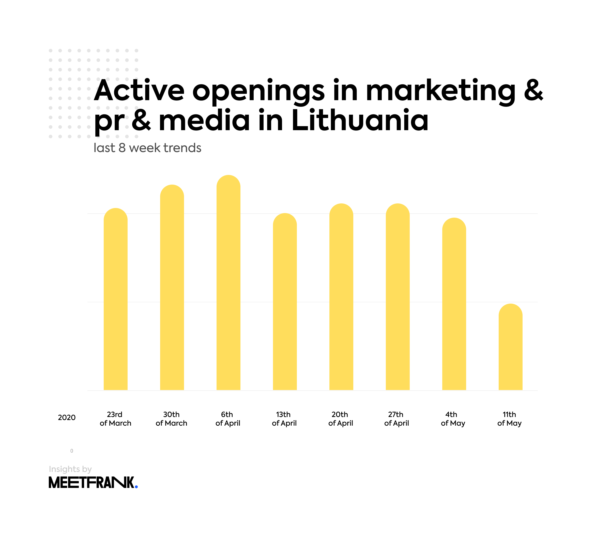 active openings in marketing & pr & media in Lithuania
