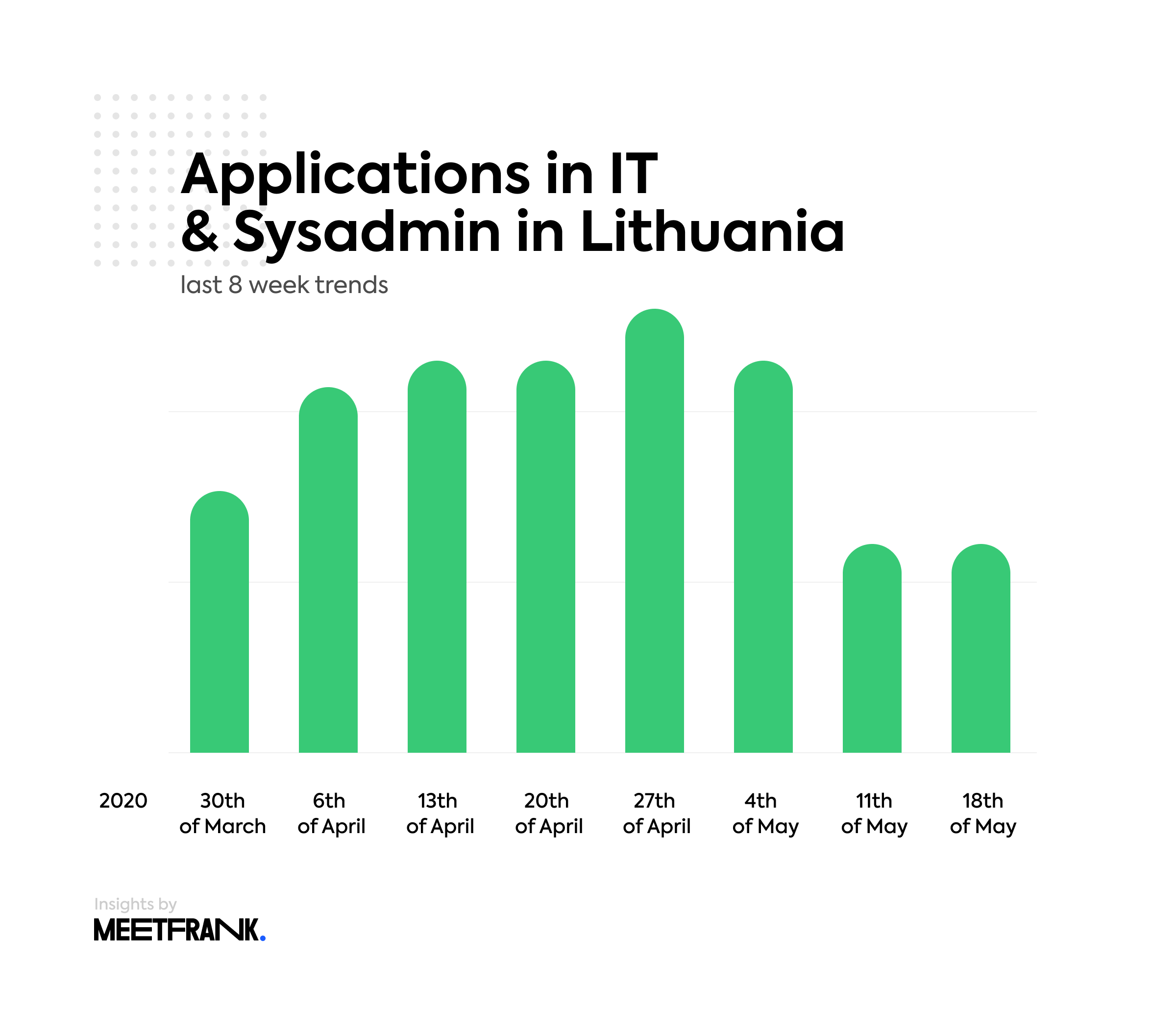 LT - Applications in IT & Sysadmin