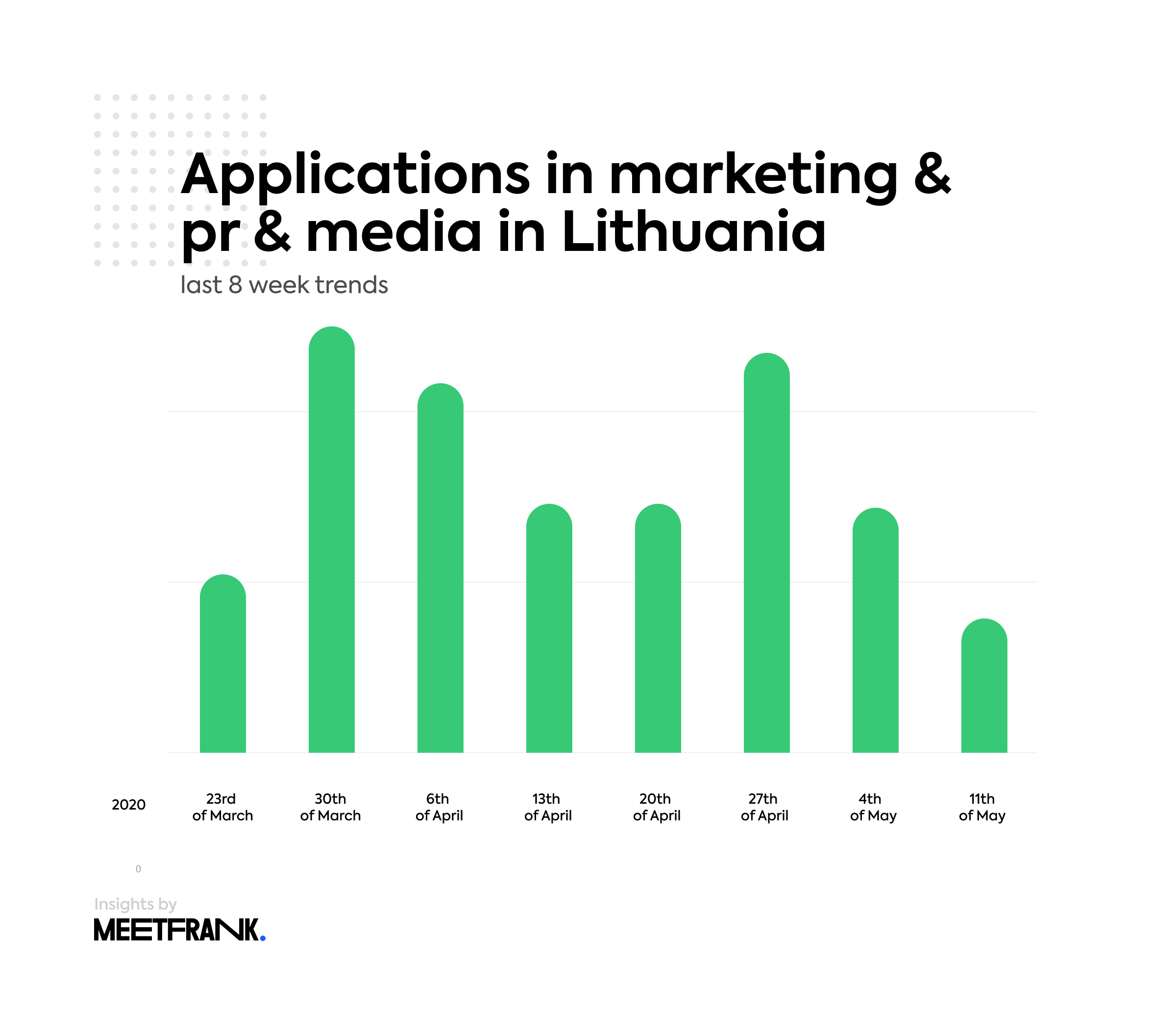 applications in marketing & pr & media in Lithuania